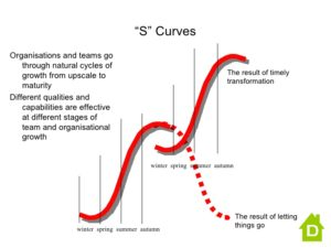 value curve analysis template - s curve analysis strategic diversity cole scott group